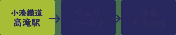 小湊鐵道 高滝駅より